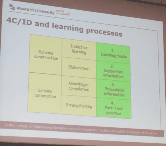 4C/ID-model en leerprocessen