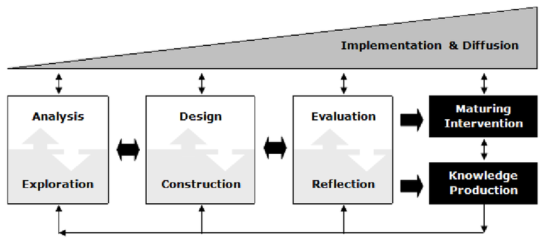 Generic model for educational design research (McKenney & Reeves, 2012