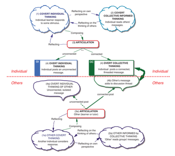 A framework for learning through online discussion