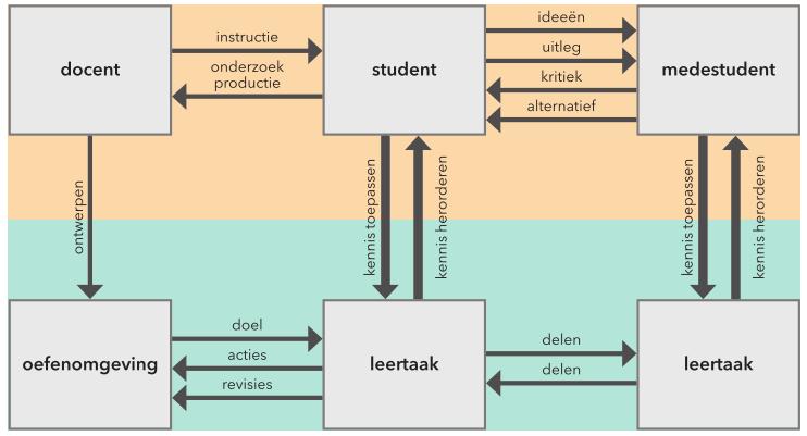 Uitbreiding van het model met de peer-communicatiecyclus en de peer-modelleercyclus